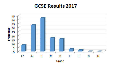 SHS 2017 Exam Results